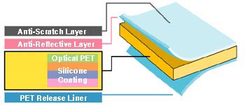 layers diagram